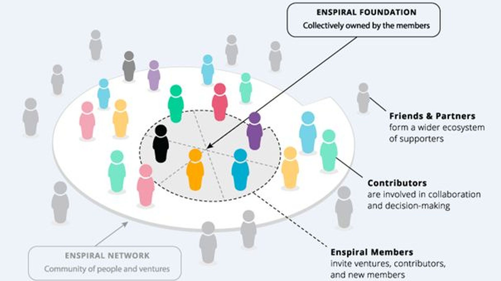 Enspiral Foundation